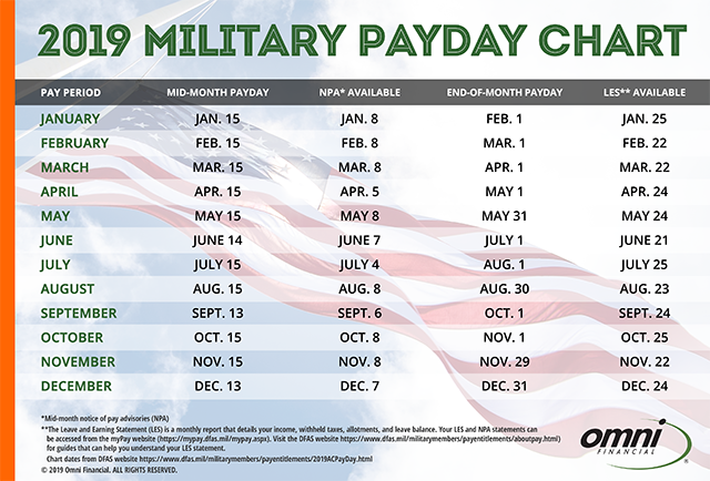 Military Payday Chart 2019