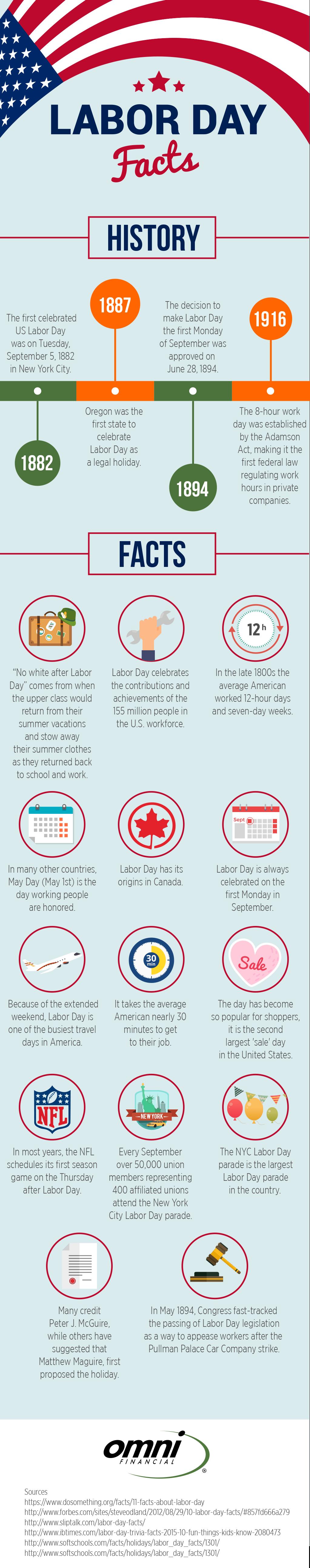 Omni-LaborDay-Infographic (1)